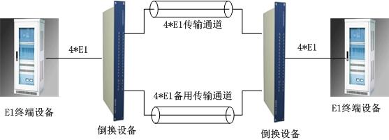 E1通道(智能切换)保护设备方案图