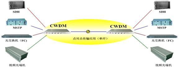光波分复用器方案图
