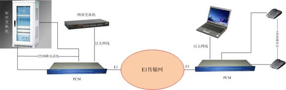 PCM(E1)复接设备方案图