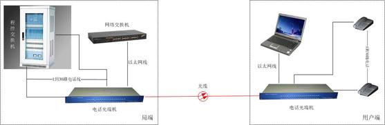 ◆电话接口为rj45(rj11水晶头可以直插)