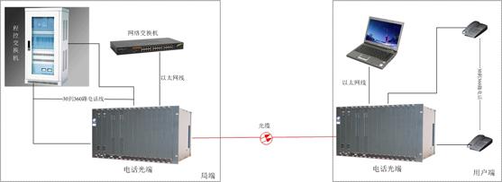 电话光端机方案图