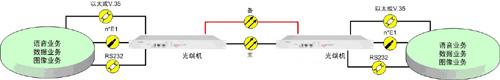 SDH/MSTP光端机方案图