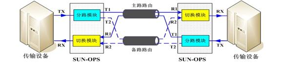 光路保护设备方案图