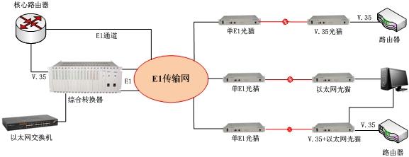 超大规模集成电路为核心构成的30路光电合一传输设备