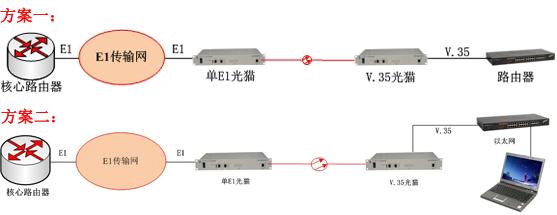 E1/V.35光猫方案图