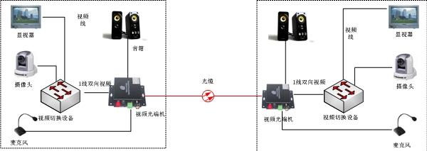 对讲视音频光端机方案图
