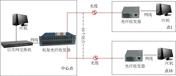 16槽集中式光纤收发器机架