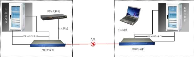 PDH光端机方案图