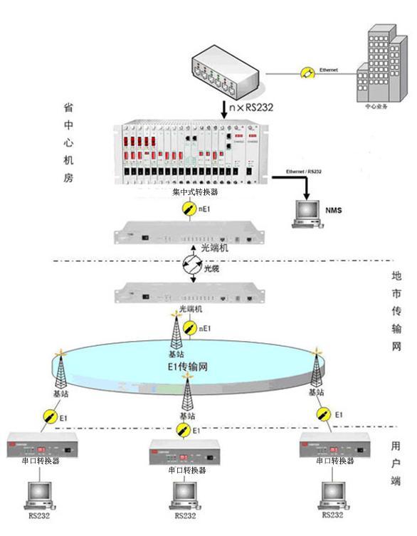 转换器(E1/RS232)方案图