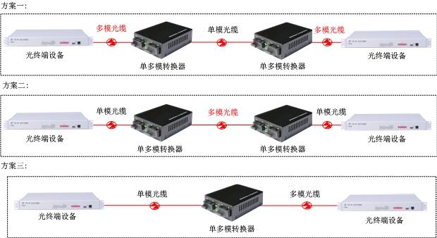 单/多模光纤中继器方案图