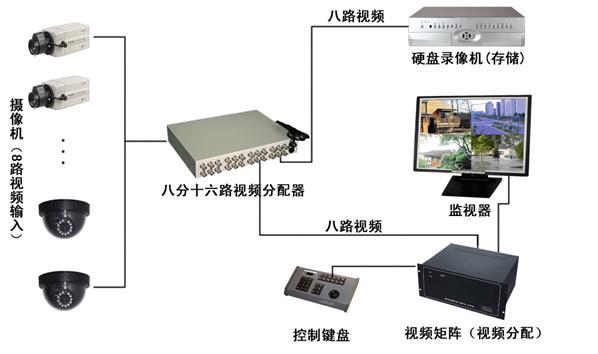 标清视音频分配器方案图