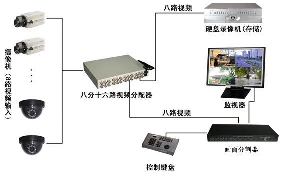 标清画面分割器方案图