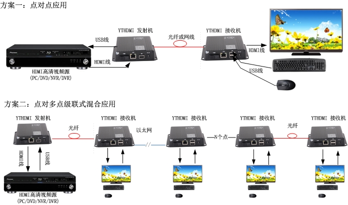HDMI光端机方案图