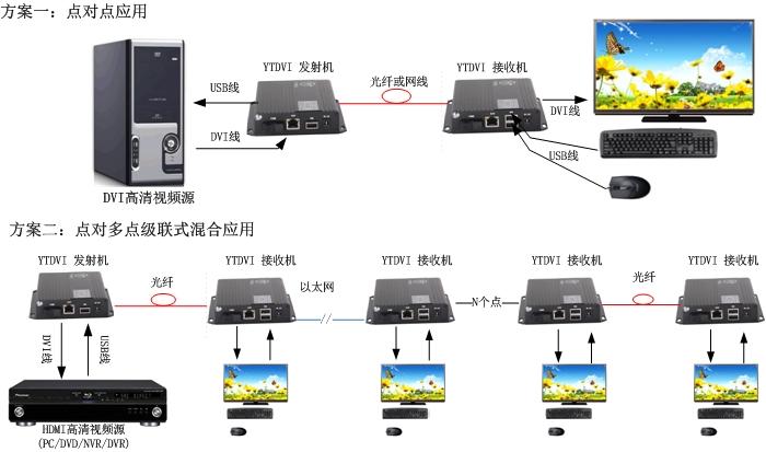 DVI光端机方案图