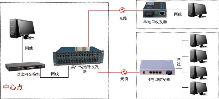 光纤收发器方案图