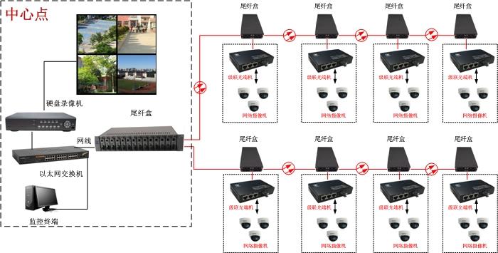 高清IP网络光端机方案图