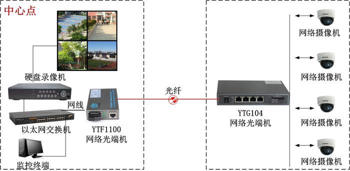 将本光纤收发器所需使用的端口用相应连接线连接到与