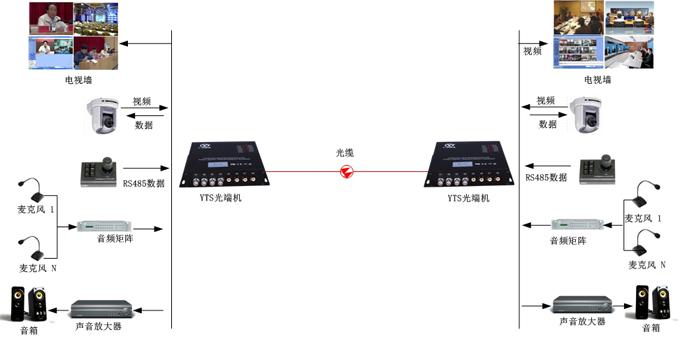 广播音频光端机方案图