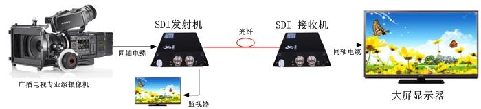 SDI光端机方案图