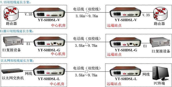 SHDSL设备方案图